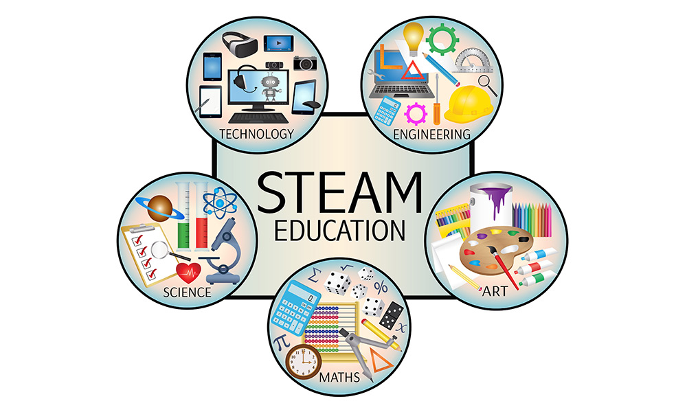 STEAM Education - Why Integrate Arts into STEM?