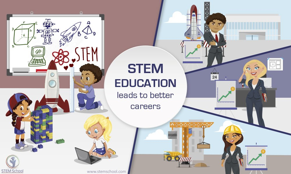 What is STEM Education
